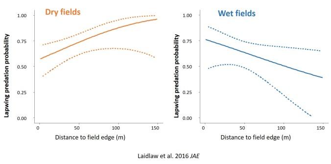 wet-v-dry-graph