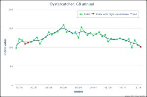 blog oyc graph