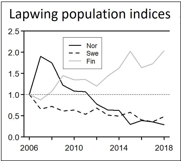blog l graph