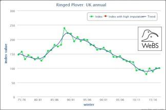 blog rp graph